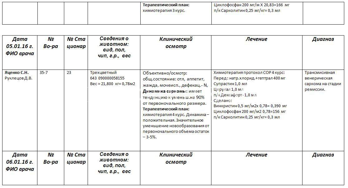 отравление-арчи-история-болезни-7